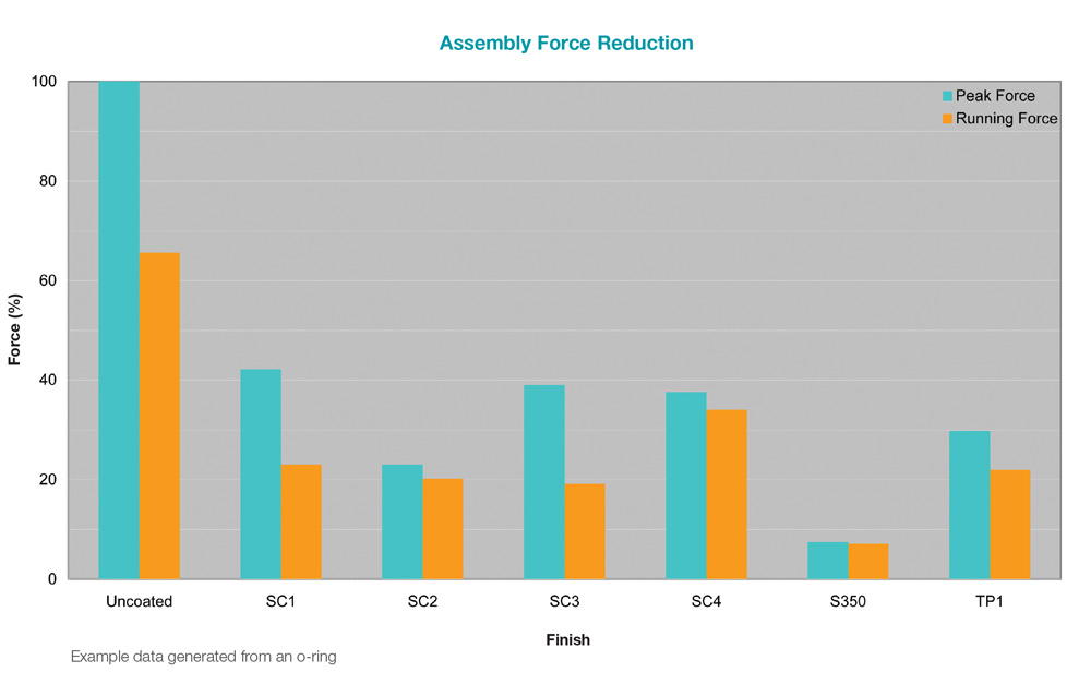 assembly-force-reduction